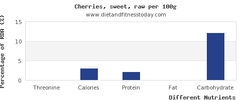 chart to show highest threonine in cherries per 100g