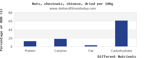 chart to show highest protein in chestnuts per 100g