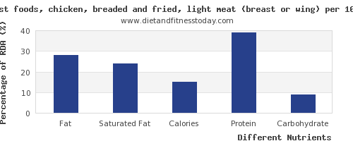 chart to show highest fat in chicken breast per 100g