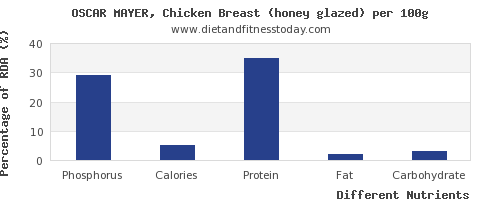 chart to show highest phosphorus in chicken breast per 100g