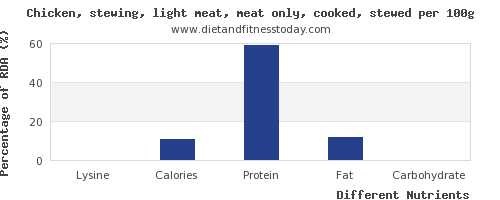 chart to show highest lysine in chicken light meat per 100g