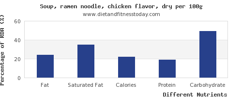 chart to show highest fat in chicken soup per 100g