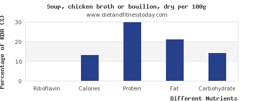 chart to show highest riboflavin in chicken soup per 100g