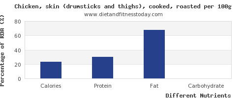 chart to show highest calories in chicken thigh per 100g