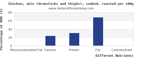 chart to show highest monounsaturated fat in chicken thigh per 100g
