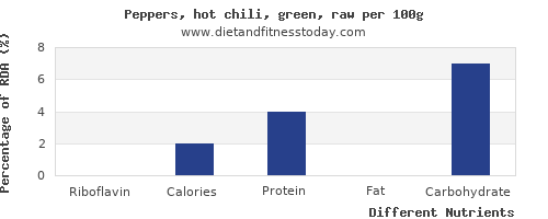 chart to show highest riboflavin in chili peppers per 100g