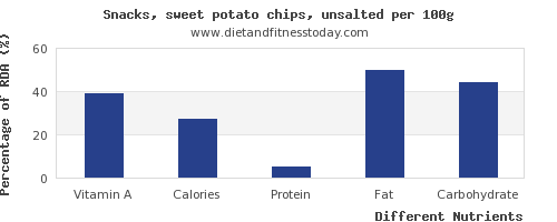chart to show highest vitamin a in chips per 100g