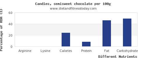 chart to show highest arginine in chocolate per 100g