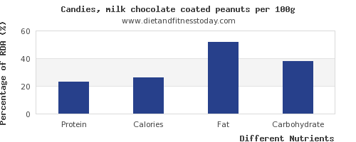 chart to show highest protein in chocolate per 100g