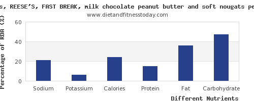 chart to show highest sodium in chocolate per 100g