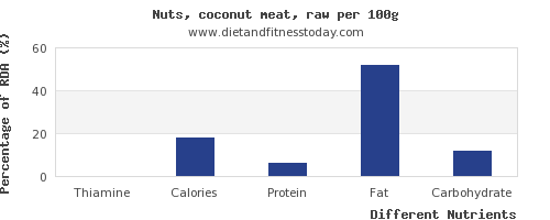 chart to show highest thiamine in coconut meat per 100g