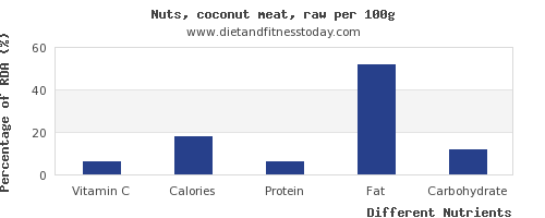 chart to show highest vitamin c in coconut meat per 100g