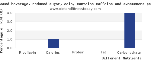 chart to show highest riboflavin in coke per 100g