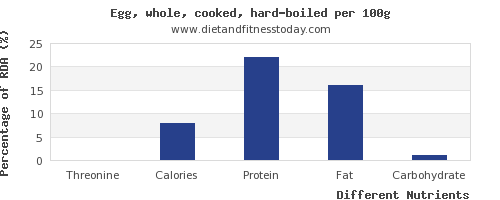 chart to show highest threonine in cooked egg per 100g