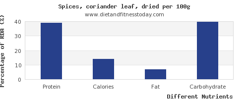 chart to show highest protein in coriander per 100g