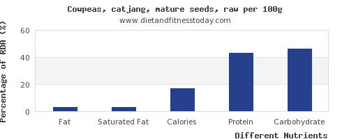 chart to show highest fat in cowpeas per 100g