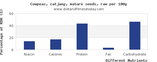 chart to show highest niacin in cowpeas per 100g