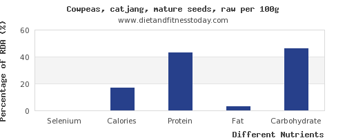 chart to show highest selenium in cowpeas per 100g