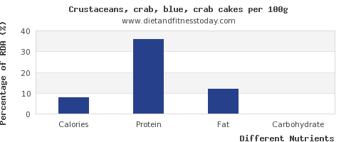chart to show highest calories in crab per 100g