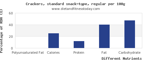 chart to show highest polyunsaturated fat in crackers per 100g