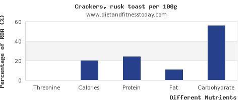 chart to show highest threonine in crackers per 100g
