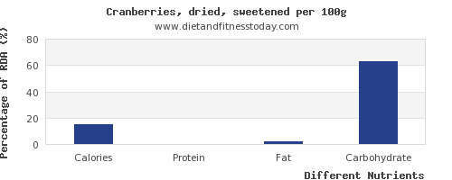 chart to show highest calories in cranberries per 100g