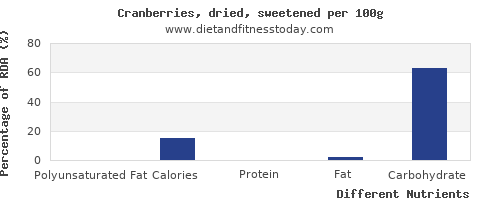 chart to show highest polyunsaturated fat in cranberries per 100g