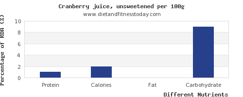 chart to show highest protein in cranberry juice per 100g