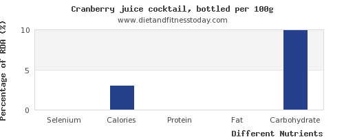 chart to show highest selenium in cranberry juice per 100g