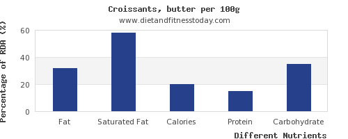 chart to show highest fat in croissants per 100g