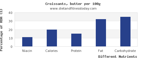 chart to show highest niacin in croissants per 100g