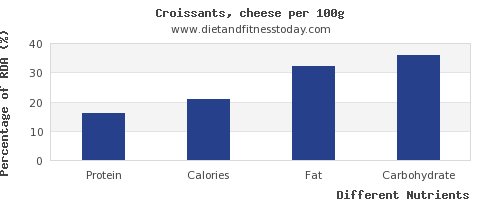 chart to show highest protein in croissants per 100g