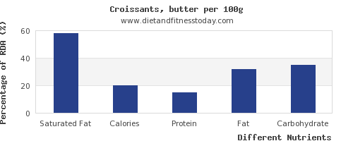 chart to show highest saturated fat in croissants per 100g