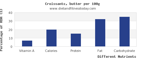 chart to show highest vitamin a in croissants per 100g