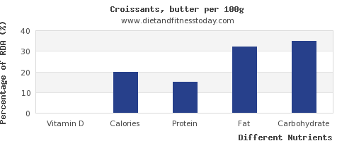 chart to show highest vitamin d in croissants per 100g