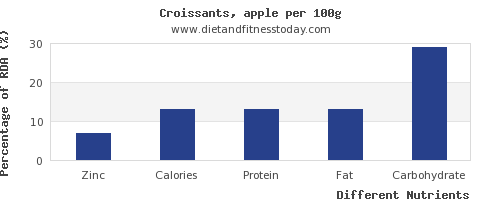 chart to show highest zinc in croissants per 100g