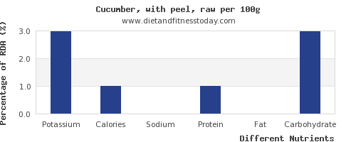 chart to show highest potassium in cucumber per 100g