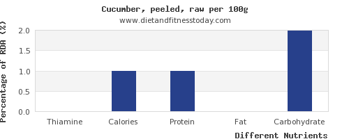 chart to show highest thiamine in cucumber per 100g