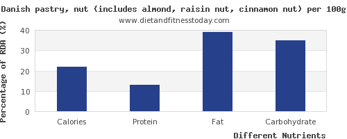 chart to show highest calories in danish pastry per 100g