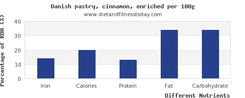 chart to show highest iron in danish pastry per 100g