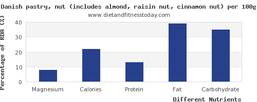 chart to show highest magnesium in danish pastry per 100g