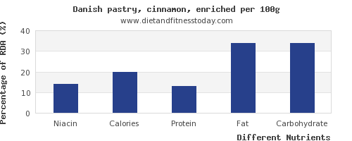 chart to show highest niacin in danish pastry per 100g