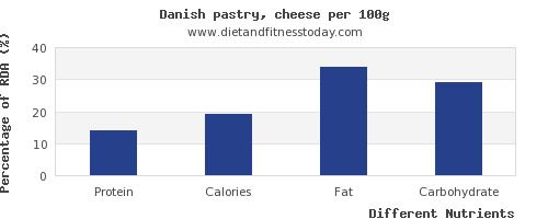 chart to show highest protein in danish pastry per 100g