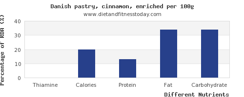 chart to show highest thiamine in danish pastry per 100g