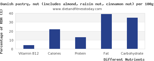 chart to show highest vitamin b12 in danish pastry per 100g