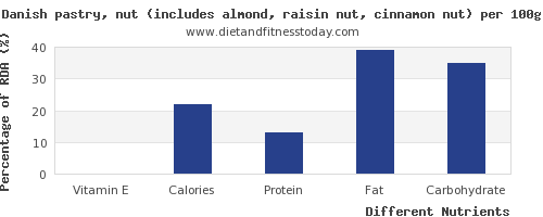 chart to show highest vitamin e in danish pastry per 100g
