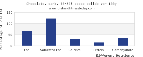 chart to show highest fat in dark chocolate per 100g