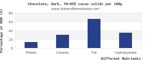 chart to show highest protein in dark chocolate per 100g