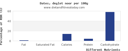 chart to show highest fat in dates per 100g