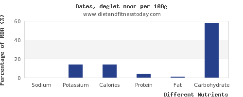 chart to show highest sodium in dates per 100g